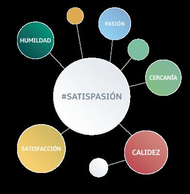 Imagen_circulos_web_satispasion